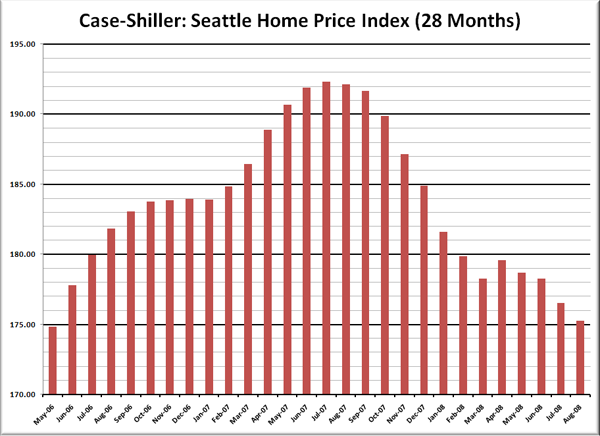 Case-Shiller HPI: Seattle Price Reversion
