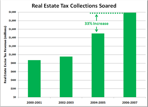 Real Estate Tax Collections Soared