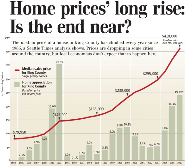 Home prices' long rise: Is the end near?