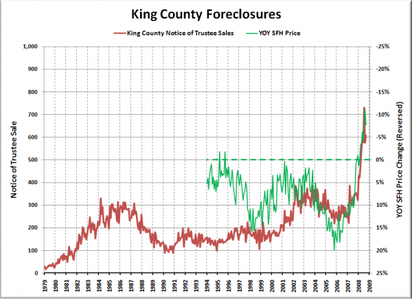King County Notices of Trustee Sales with Median Price Change