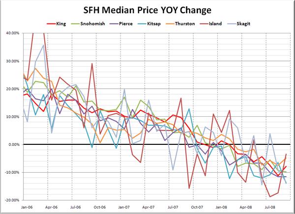 Puget Sound Median SFH YOY Price Changes