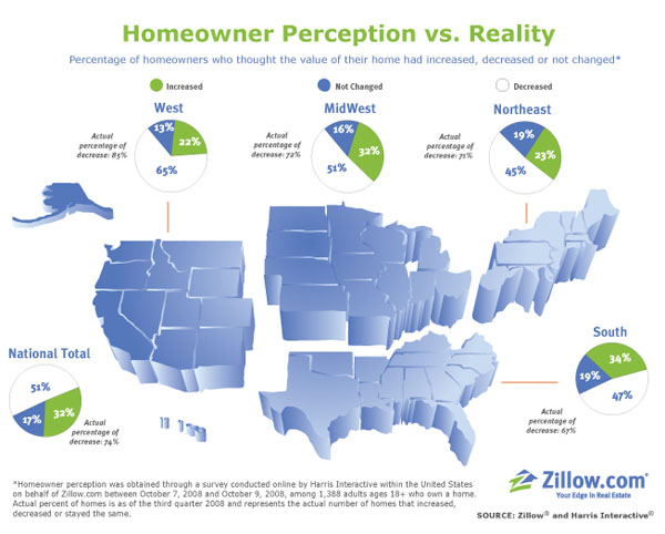 Zillow Q3 Homeowner Confidence Survey