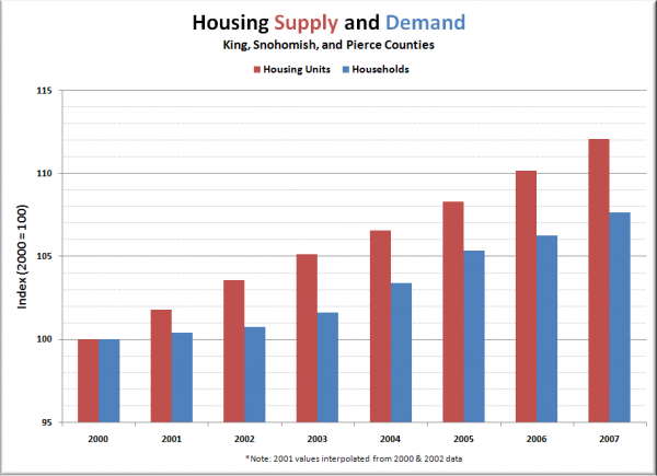 Puget Sound Housing Supply and Demand