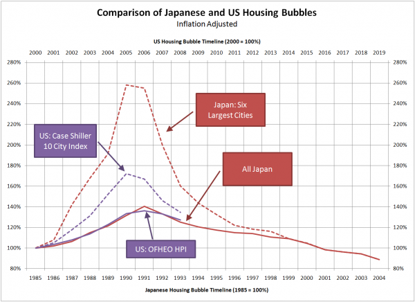 US and Japan housing bubbles (inflation-adjusted)