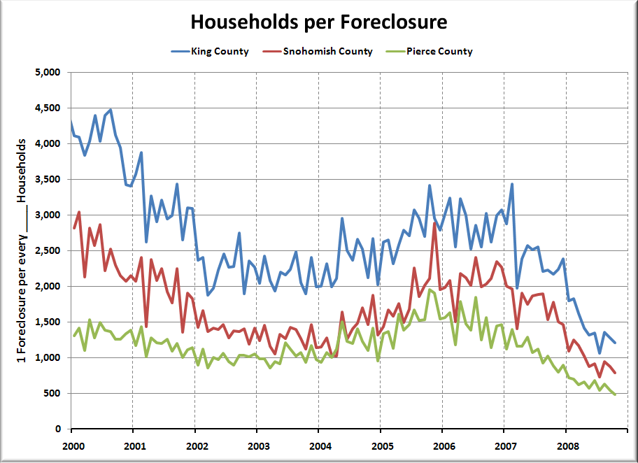 Foreclosures Continued to Increase in October • Seattle Bubble