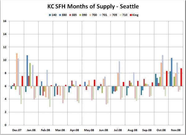 KC SFH MOS: Seattle