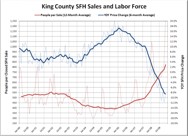 YOY Price Change & People per Sale (King Co. SFH)