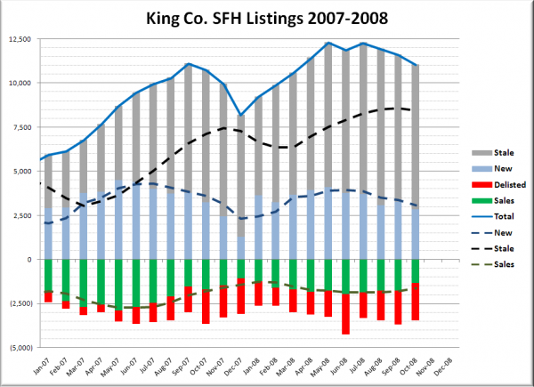 King County SFH Listing Breakdown