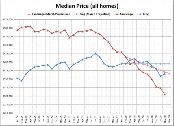 King / San Diego Median Price Comparison