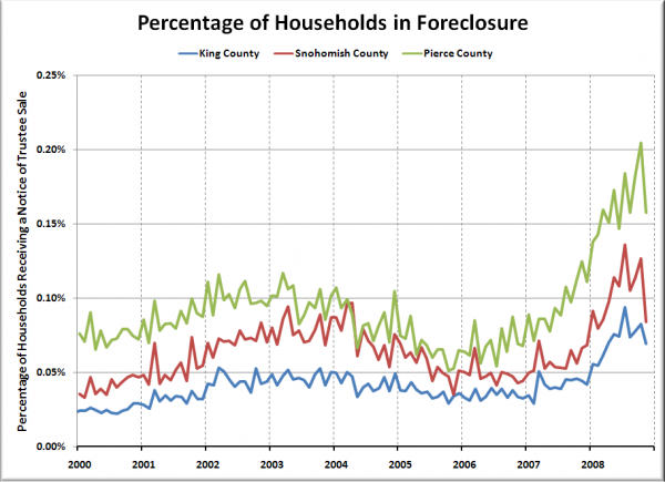 Households in Foreclosure