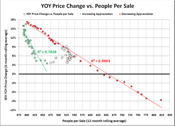 YOY Price Change vs. People per Sale (King Co. SFH)