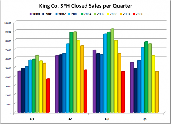 King County SFH Closed Sales per Quarter