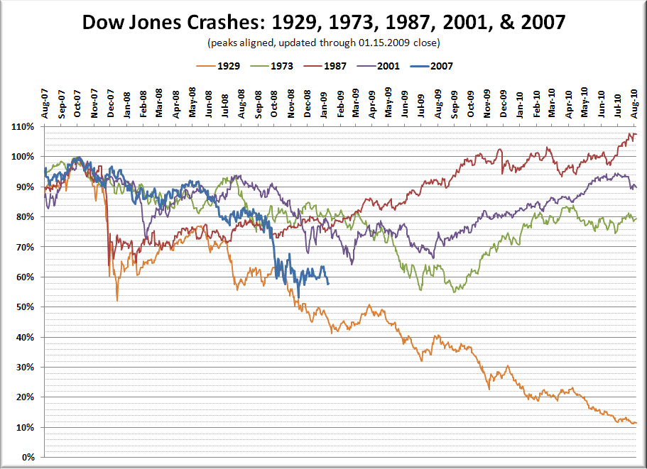 Stock Market Crash Historical Comparison Update Seattle Bubble