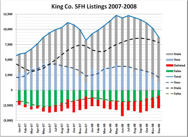 King County SFH Listings Breakdown