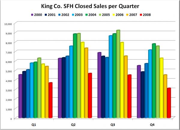 King County SFH Closed Sales per Quarter