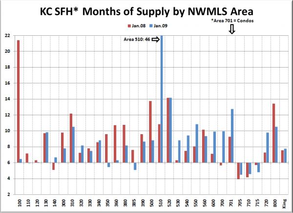 KC SFH MOS: January '08 & January '09