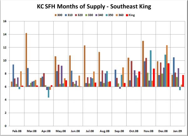 KC SFH MOS: SE King