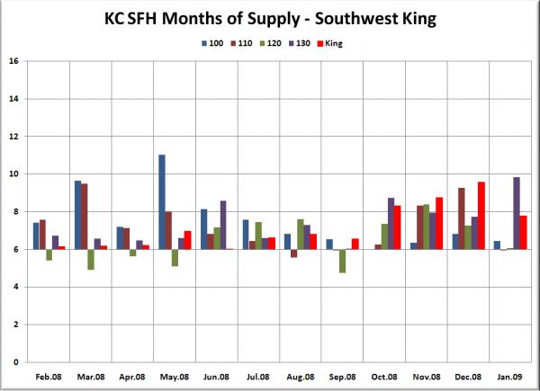 KC SFH MOS: SW King