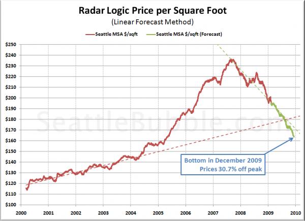 Bottom-Calling Method 2: Dollars per Square Foot Linear Forecast
