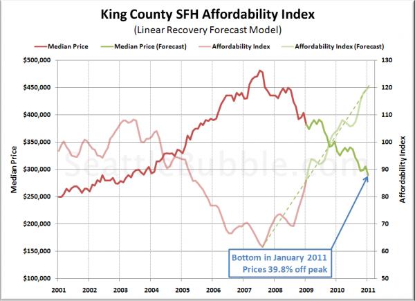 Bottom-Calling Method 4: Affordability Index Forecast