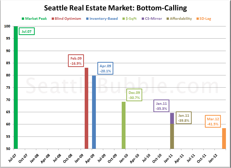 Bottom-Calling: Seattle Summary