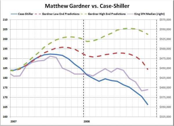 Matthew Gardner vs. Case-Shiller
