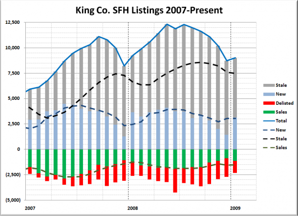 King County SFH Listings Breakdown
