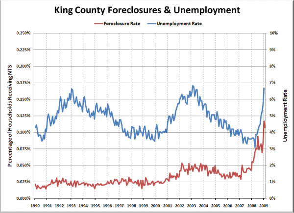 Foreclosure and Unemployment Rates