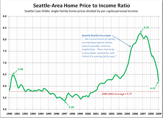 Home Price to Income Ratio w/ Seattle Bubble Founding Date