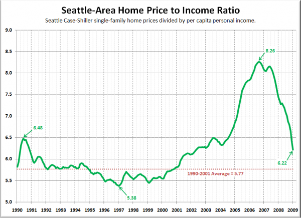 Seattle-Area Home Price to Income Ratio
