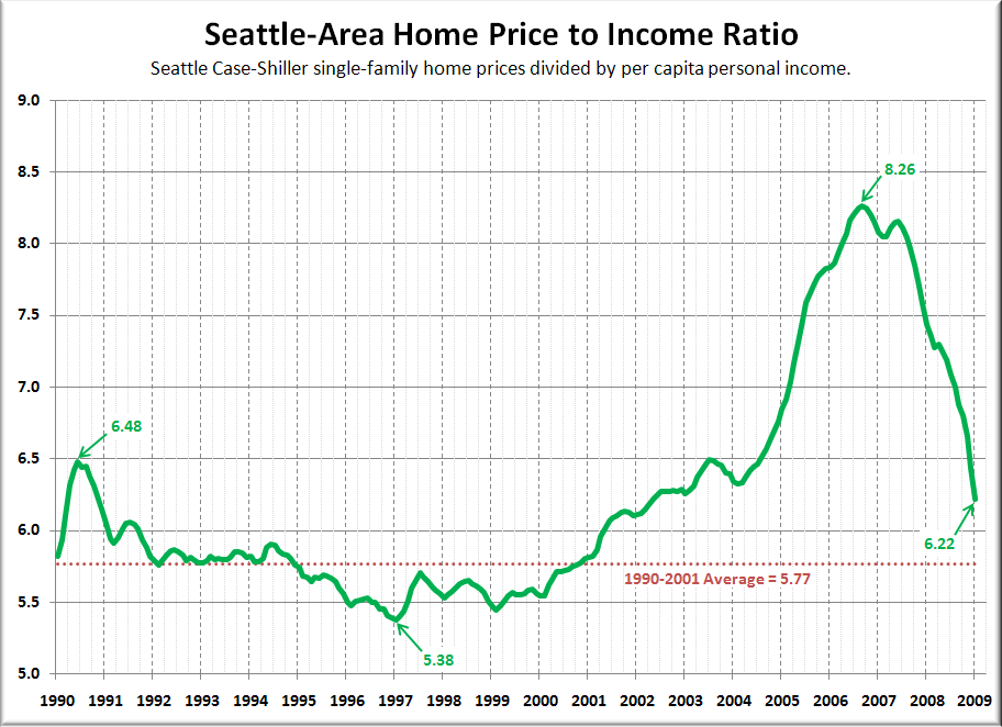 Seattle Homes Still 10-20% Overpriced Compared to Rents and Incomes