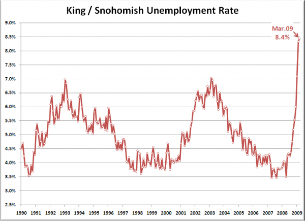 King / Snohomish Unemployment Rate