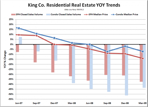 King County Residential Real Estate YOY Trends
