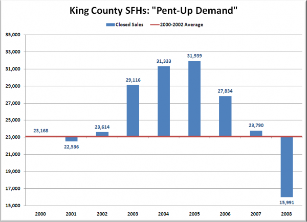 King County SFHs: Pent-Up Demand