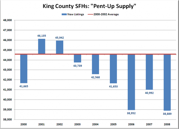 King County SFHs: Pent-Up Supply