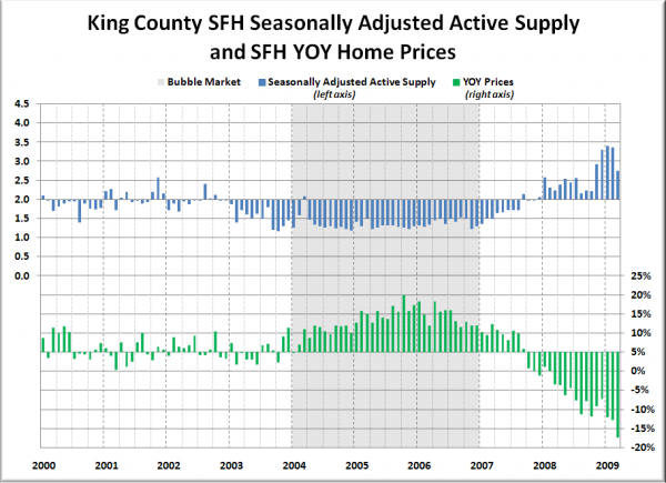 King County SFH SAAS and YOY Median Price