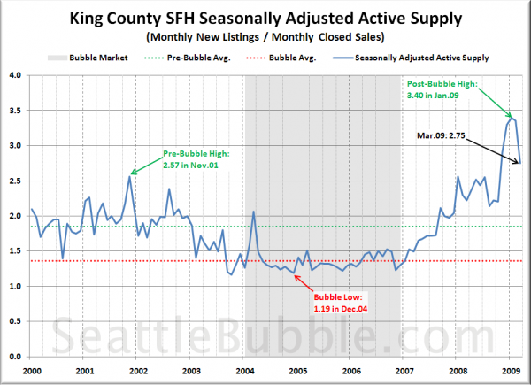 King County SFH Seasonally Adjusted Active Supply (SAAS)