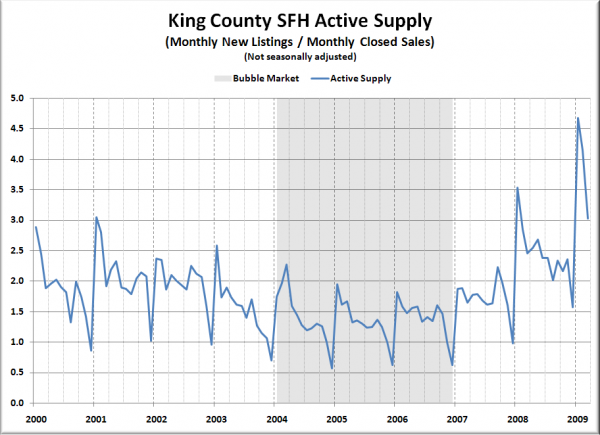 King County SFH Non-Seasonally Adjusted Active Supply