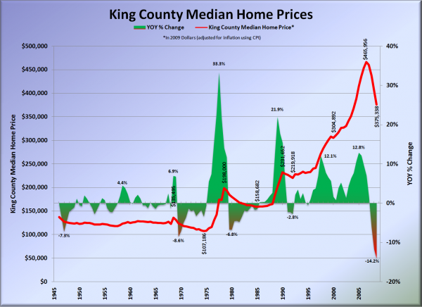 King County Median Home Prices: 1946-2009