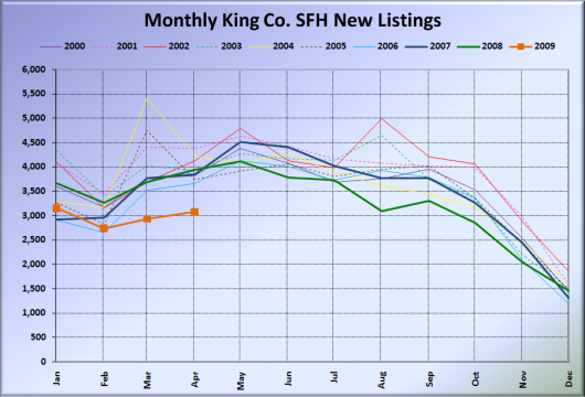 Monthly King Co. SFH New Listings