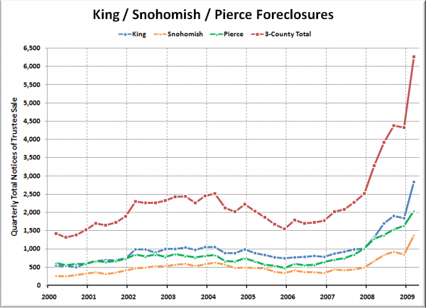 King / Snohomish / Pierce Foreclosures (by quarter)