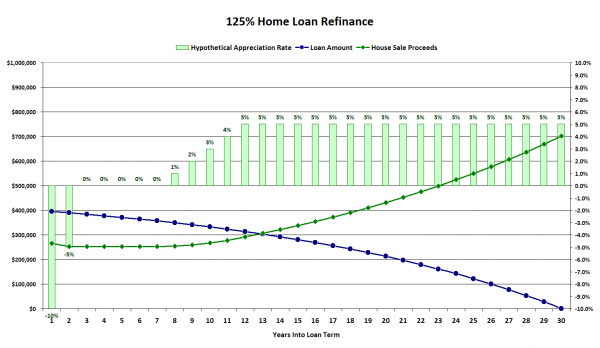 125% Loan-to-Value Home Refinance