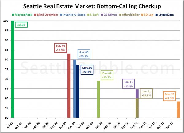 Bottom-Calling: May 2009 Update