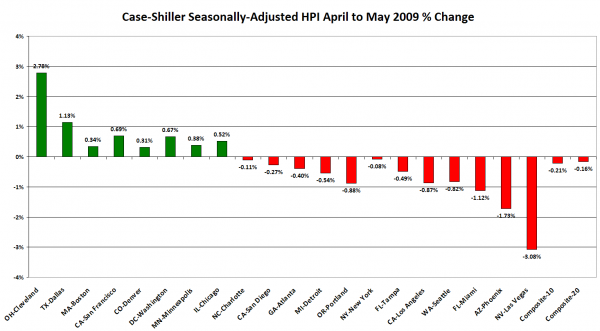 Case-Shiller Month-to-Month Change