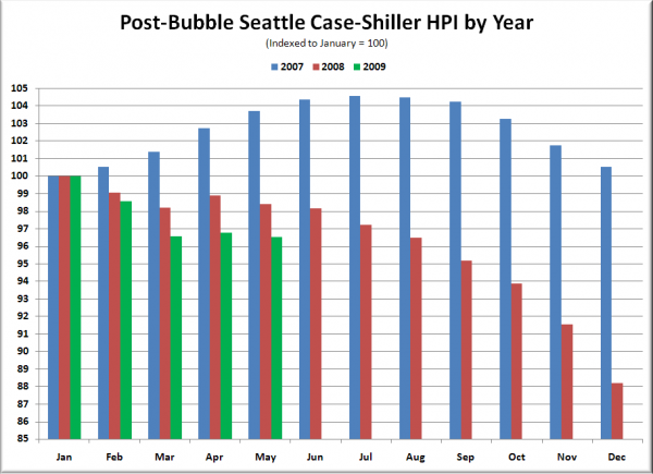Post-Bubble Seattle Case-Shiller HPI by Year