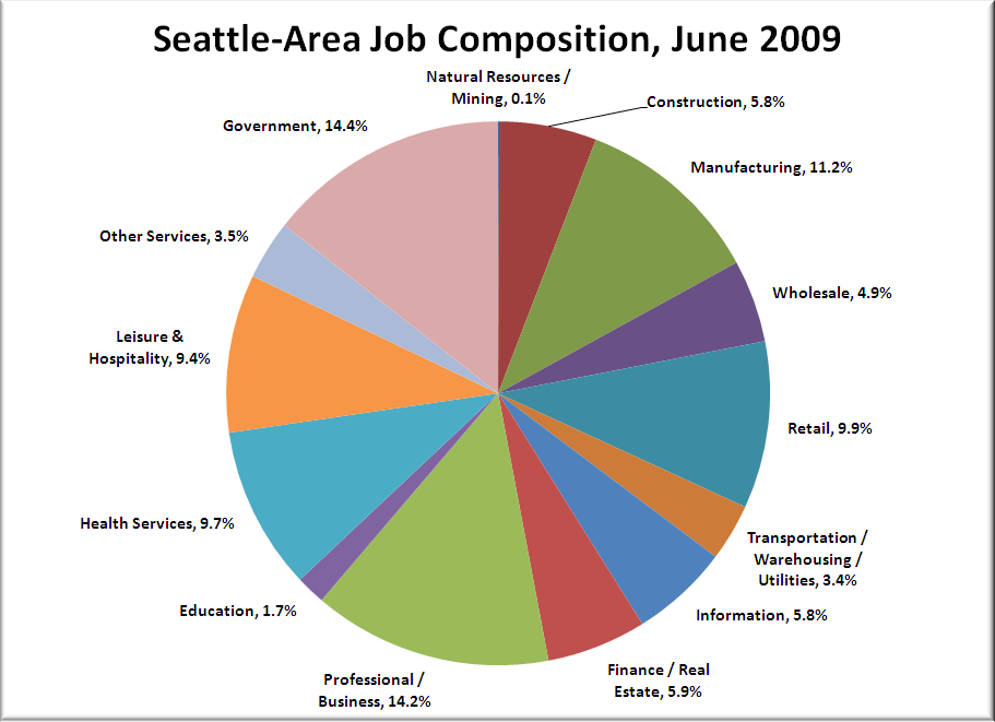 Where The Jobs Are Or Mostly Where They Aren T