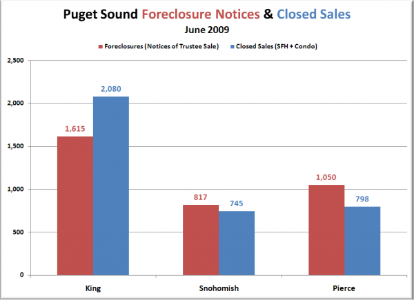 Notices of Trustee Sale & Closed Sales
