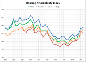Kitsap / Thurston / Island / Skagit Affordability