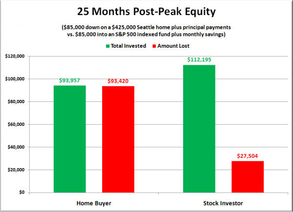 Peak Buyer Equity Comparison: $85,000 Down on a $425,000 House
