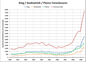 King / Snohomish / Pierce Foreclosures